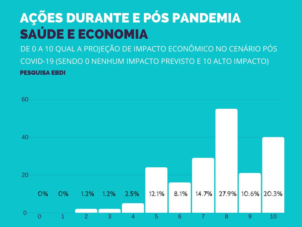 Apontamento de números reunidos nesta pesquisa: Medidas tomadas pelas Corporações frente a Pandemia do Coronavírus e as Projeções Pós Crise