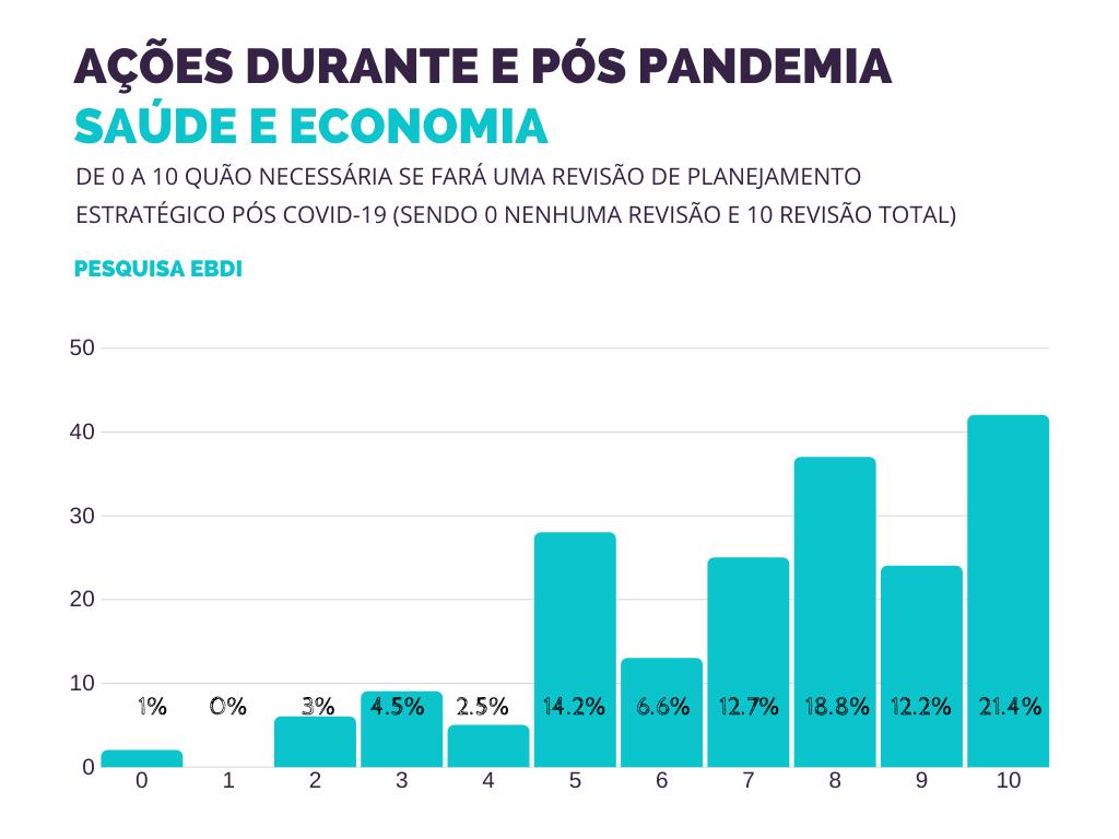 gráfico da pesquisa: Medidas tomadas pelas Corporações frente a Pandemia do Coronavírus e as Projeções Pós Crise