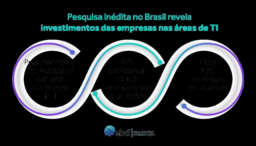 infografico explicando as metas e evolução da pesquisa inédita no brasil revela investimentos das empresas nas áreas de TI